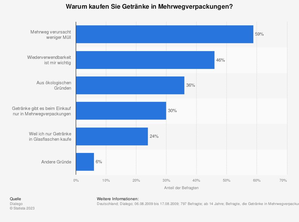 Statistik: Warum kaufen Sie Getränke in Mehrwegverpackungen? | Statista