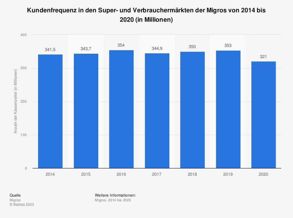 Statistik: Kundenfrequenz in den Super- und Verbrauchermärkten der Migros von 2014 bis 2019 (in Millionen) | Statista