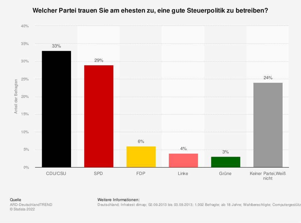 Statistik: Welcher Partei trauen Sie am ehesten zu, eine gute Steuerpolitik zu betreiben? | Statista