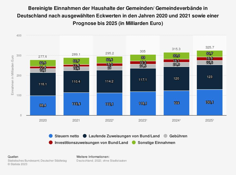 Statistik: Bereinigte Einnahmen der Haushalte der Gemeinden/ Gemeindeverbände in Deutschland* nach ausgewählten Eckwerten in den Jahren 2017 und 2018 (in Millionen Euro) | Statista