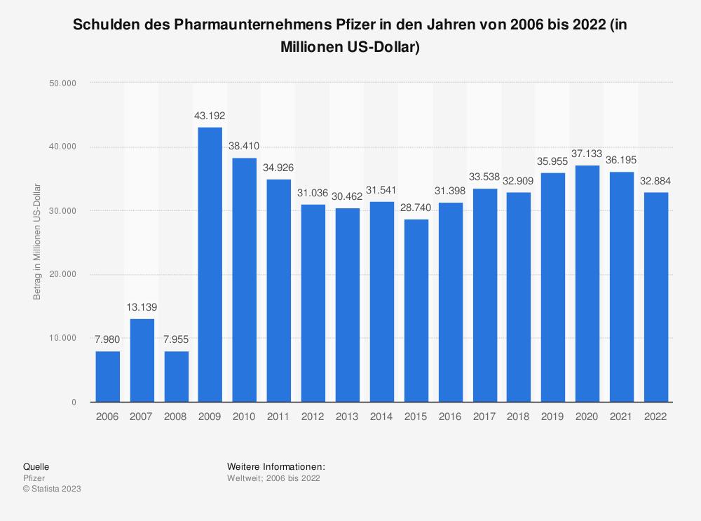 Statistik: Schulden des Pharmaunternehmens Pfizer in den Jahren von 2006 bis 2018 (in Millionen US-Dollar) | Statista