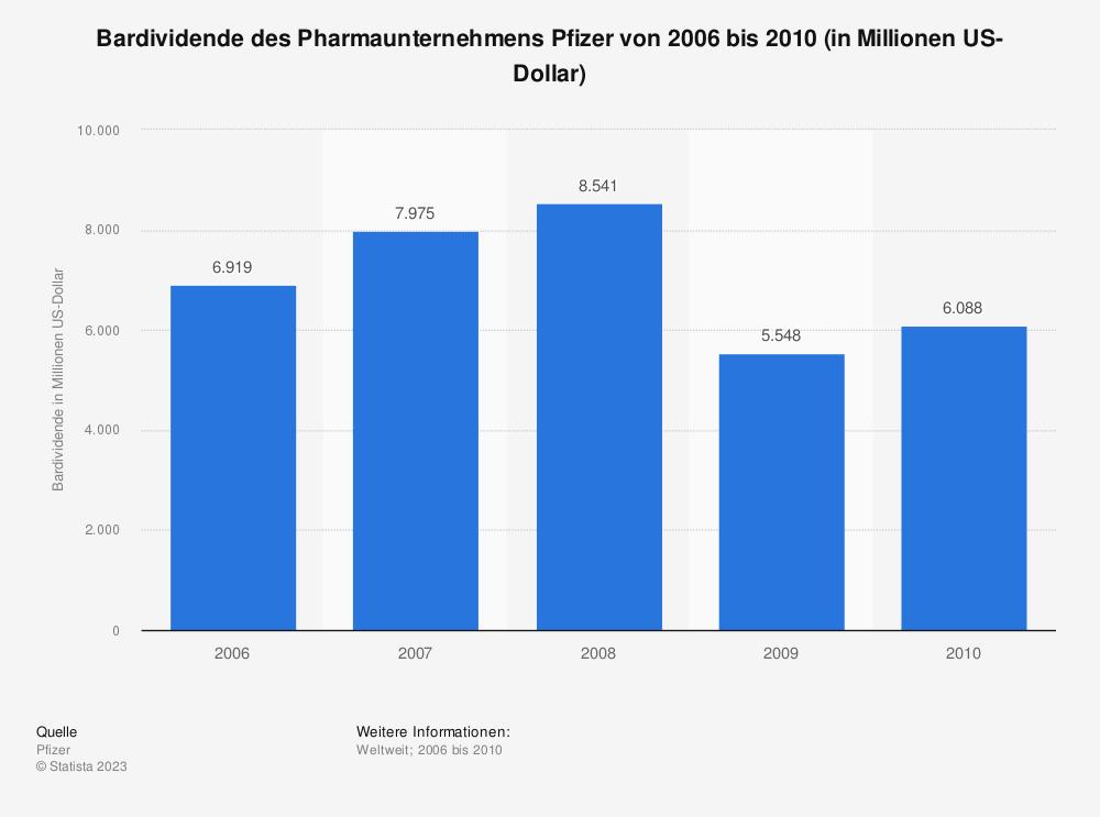 Statistik: Bardividende des Pharmaunternehmens Pfizer von 2006 bis 2010 (in Millionen US-Dollar) | Statista