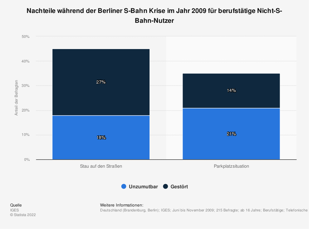 Statistik: Nachteile während der Berliner S-Bahn Krise im Jahr 2009 für berufstätige Nicht-S-Bahn-Nutzer | Statista