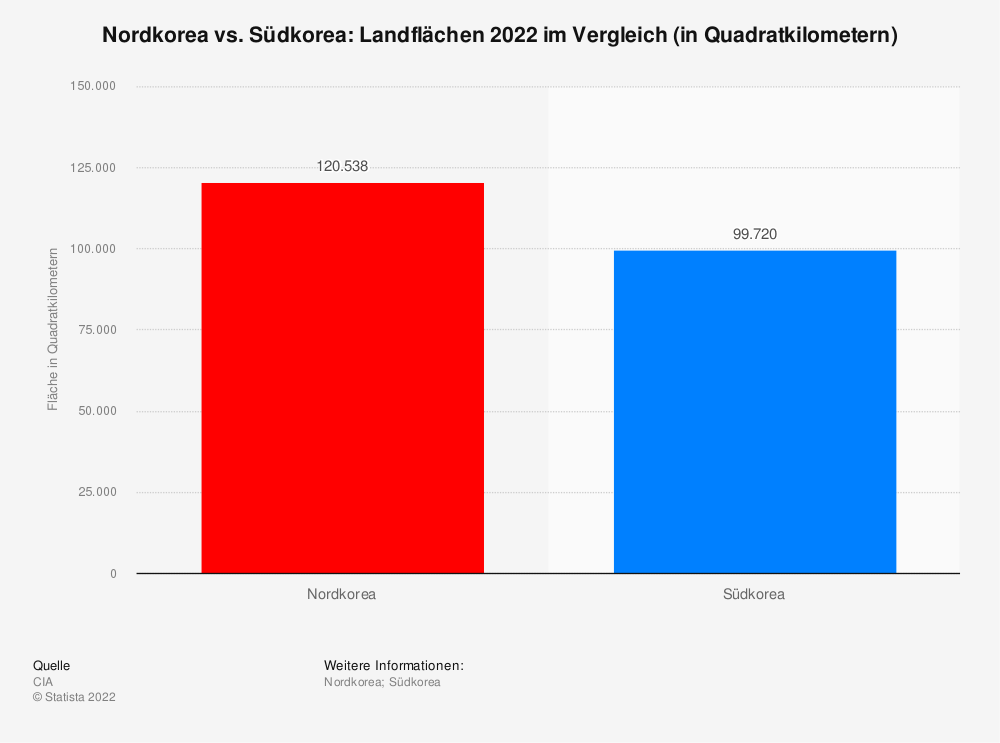 Statistik: Nordkorea vs. Südkorea: Landflächen 2019 im Vergleich (in Quadratkilometern) | Statista