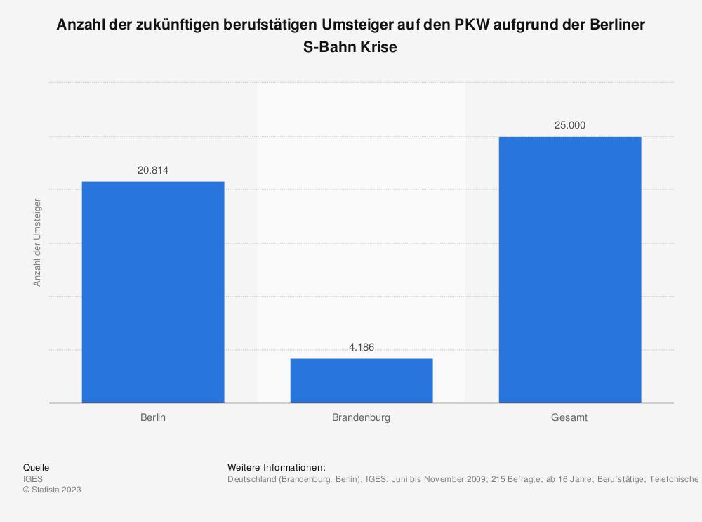 Statistik: Anzahl der zukünftigen berufstätigen Umsteiger auf den PKW aufgrund der Berliner S-Bahn Krise   Statista