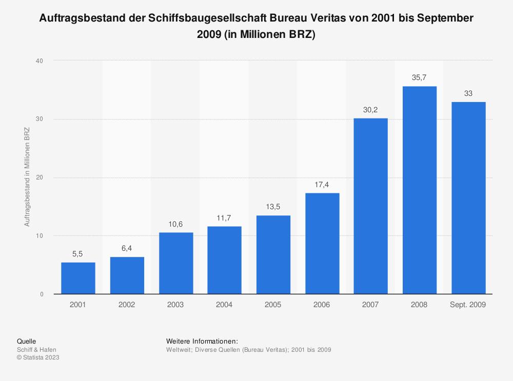 Statistik: Auftragsbestand der Schiffsbaugesellschaft Bureau Veritas von 2001 bis September 2009 (in Millionen BRZ) | Statista