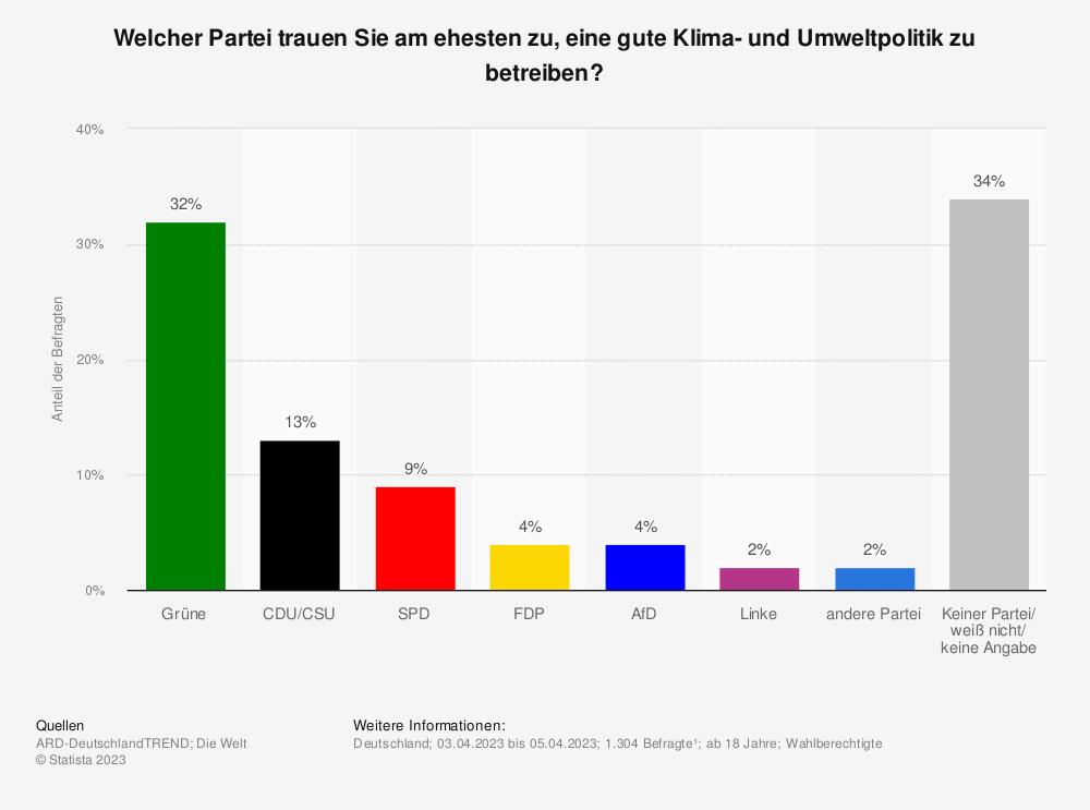 Statistik: Welcher Partei trauen Sie am ehesten zu, eine gute Umwelt- und Klimapolitik zu betreiben? | Statista