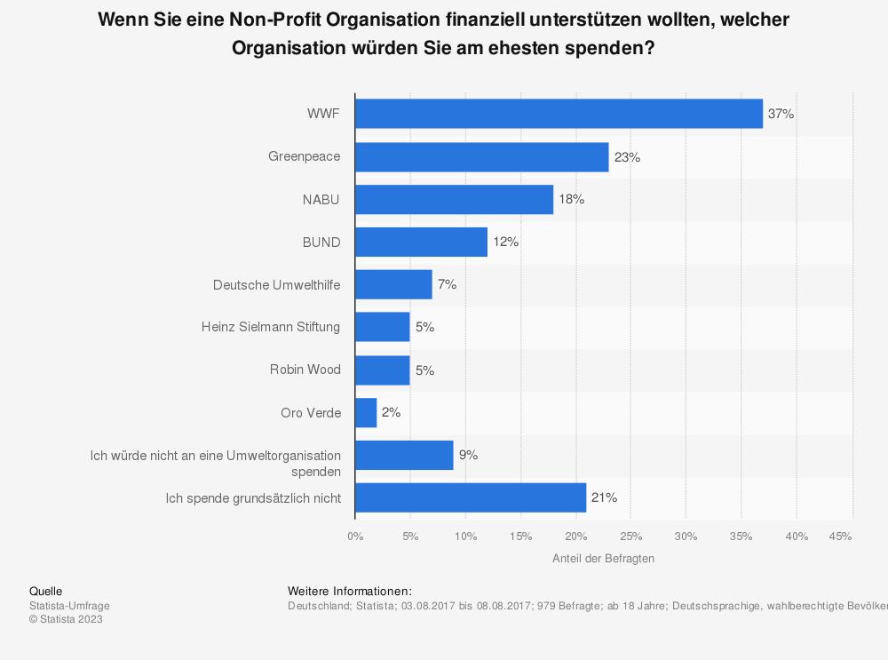 Statistik: Wenn Sie eine Non-Profit Organisation finanziell unterstützen wollten, welcher Organisation würden Sie am ehesten spenden? | Statista