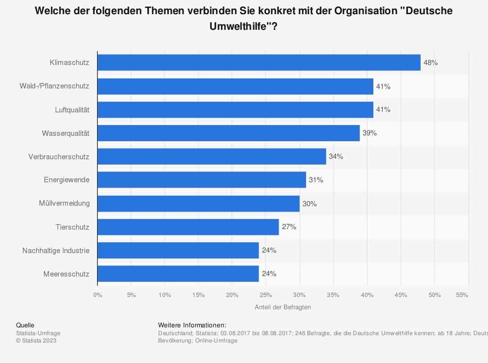 """Statistik: Welche der folgenden Themen verbinden Sie konkret mit der Organisation """"Deutsche Umwelthilfe""""?   Statista"""