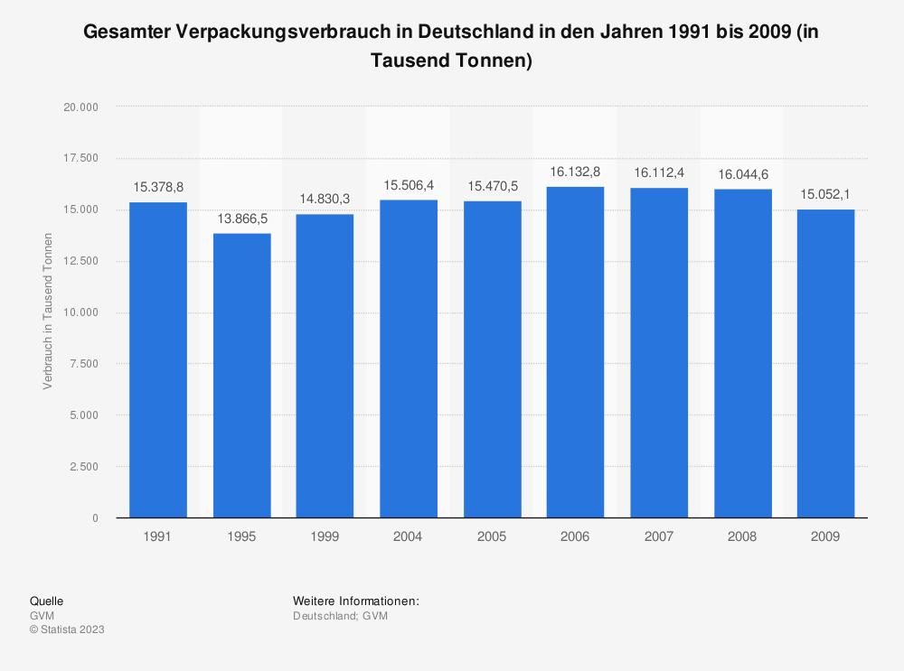 Statistik: Gesamter Verpackungsverbrauch in Deutschland in den Jahren 1991 bis 2009 (in Tausend Tonnen) | Statista