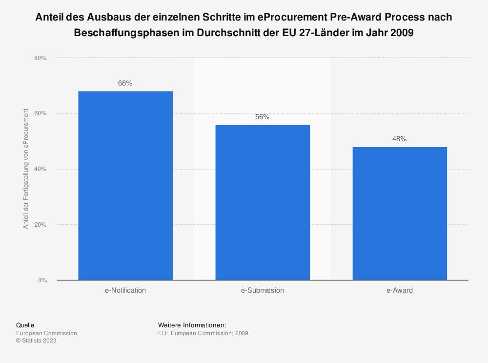 Statistik: Anteil des Ausbaus der einzelnen Schritte im eProcurement Pre-Award Process nach Beschaffungsphasen im Durchschnitt der EU 27-Länder im Jahr 2009 | Statista