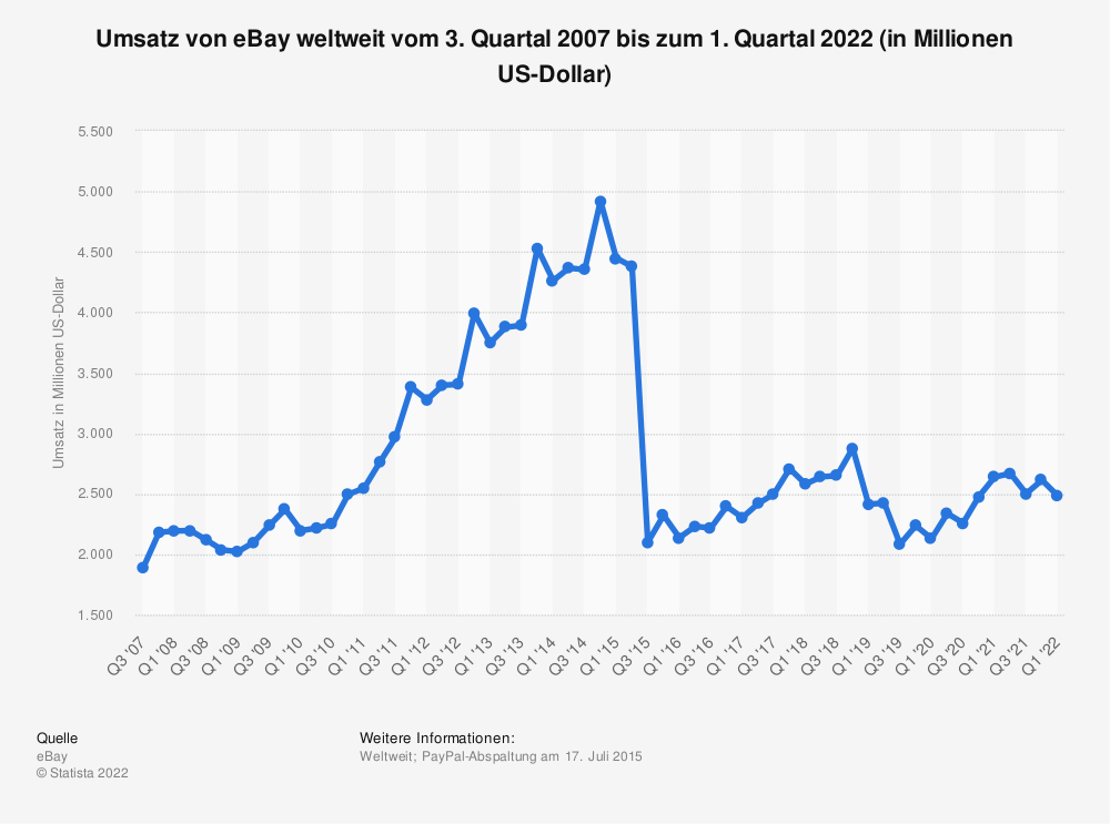 Statistik: Umsatz von eBay weltweit vom 3. Quartal 2007 bis zum 2. Quartal 2019 (in Millionen US-Dollar) | Statista