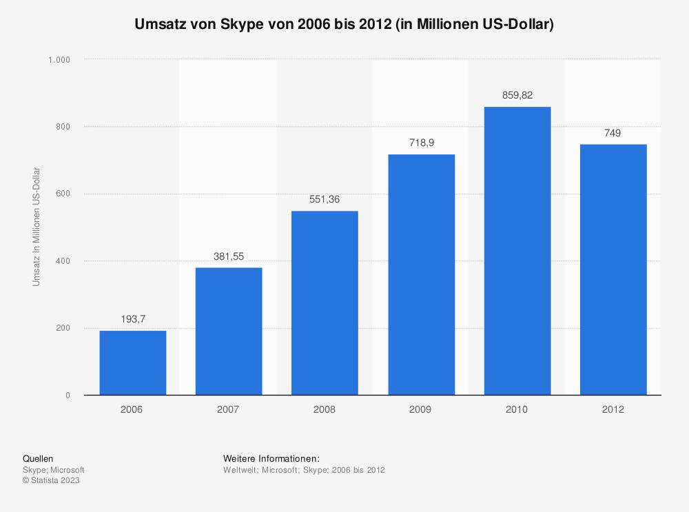 Statistik: Umsatz von Skype von 2006 bis 2012 (in Millionen US-Dollar) | Statista