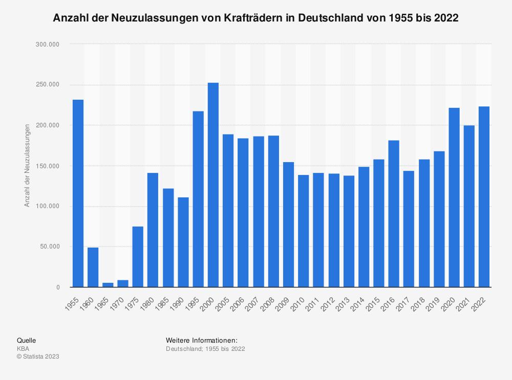 Statistik: Anzahl der Neuzulassungen von Krafträdern in Deutschland von 1955 bis 2020 | Statista