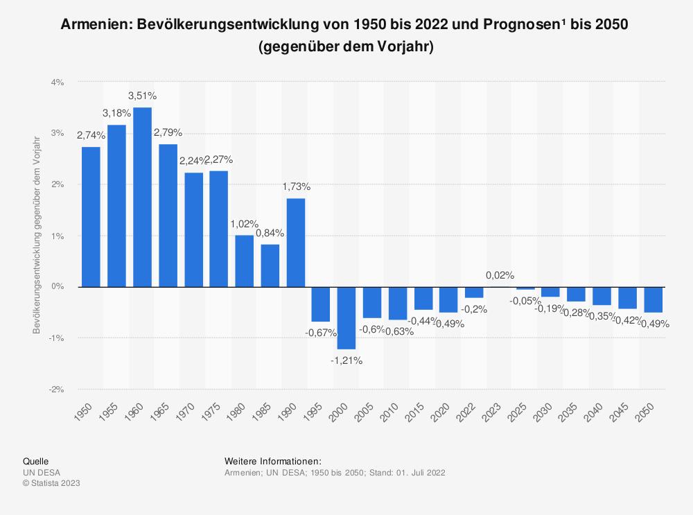 Statistik: Armenien: Bevölkerungsentwicklung von 2010 bis 2020 (gegenüber dem Vorjahr) | Statista