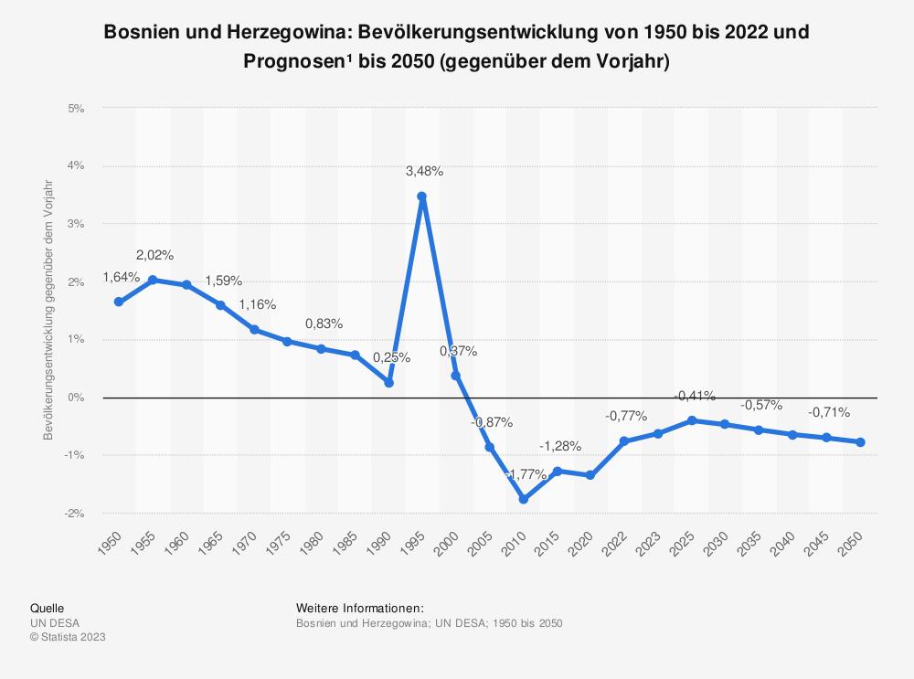 Statistik: Bosnien und Herzegowina: Bevölkerungsentwicklung von 2010 bis 2020 (gegenüber dem Vorjahr) | Statista