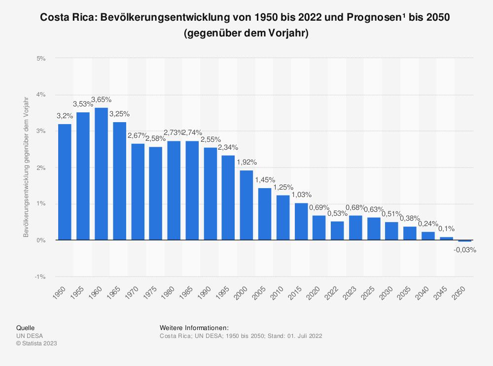 Statistik: Costa Rica: Bevölkerungsentwicklung von 2007 bis 2017 (gegenüber dem Vorjahr) | Statista