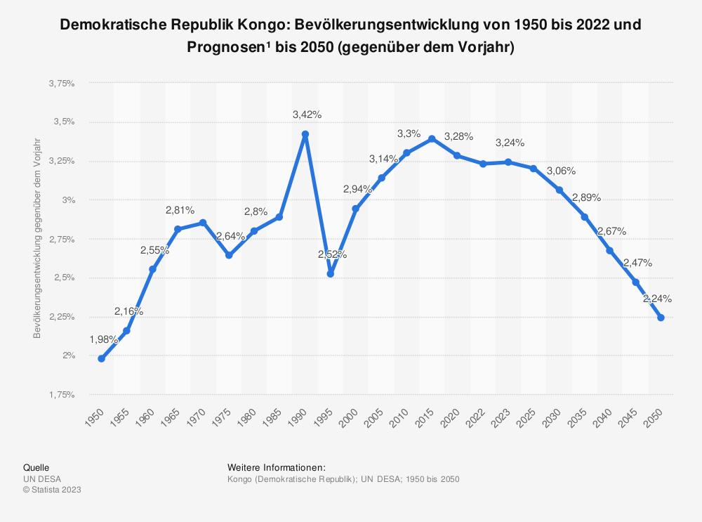 Statistik: Demokratische Republik Kongo: Bevölkerungsentwicklung von 2007 bis 2017 (gegenüber dem Vorjahr) | Statista