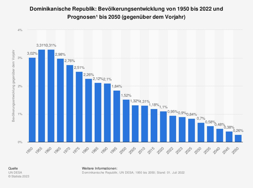 Statistik: Dominikanische Republik: Bevölkerungsentwicklung von 2008 bis 2018 (gegenüber dem Vorjahr) | Statista