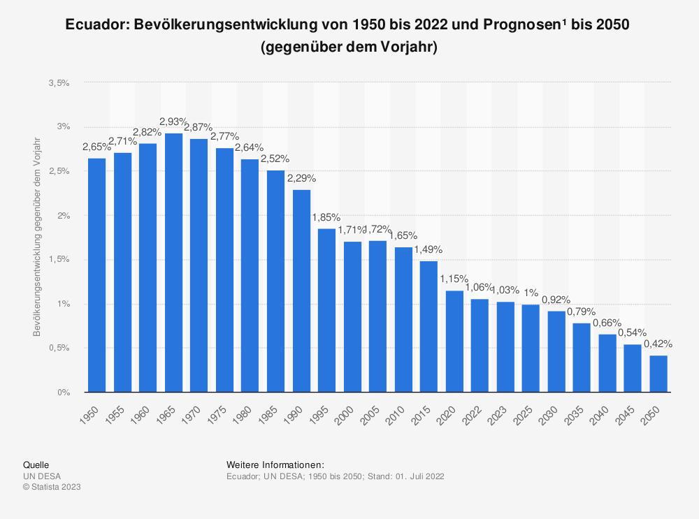 Statistik: Ecuador: Bevölkerungsentwicklung von 2009 bis 2019 (gegenüber dem Vorjahr) | Statista