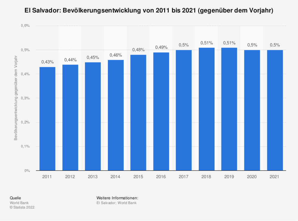 Statistik: El Salvador: Bevölkerungsentwicklung von 2008 bis 2018 (gegenüber dem Vorjahr) | Statista