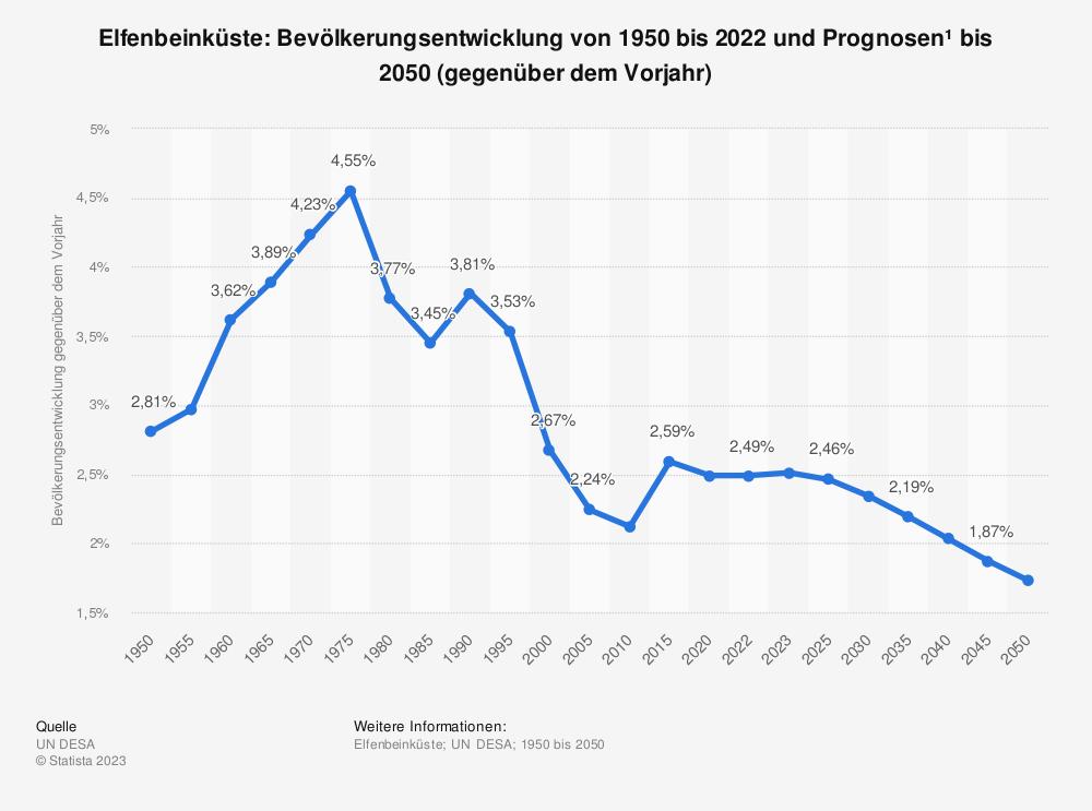 Statistik: Elfenbeinküste: Bevölkerungsentwicklung von 2008 bis 2018 (gegenüber dem Vorjahr) | Statista