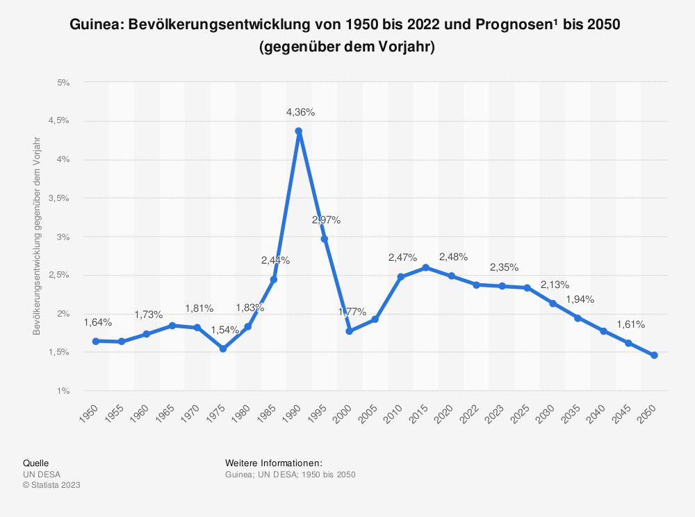 Statistik: Guinea: Bevölkerungsentwicklung von 2009 bis 2019 (gegenüber dem Vorjahr) | Statista