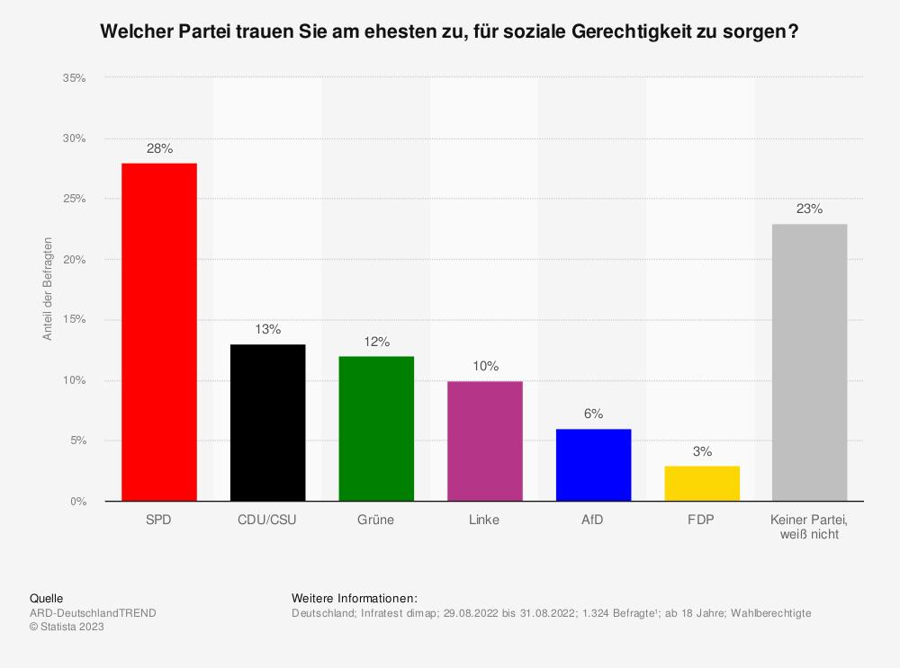 Statistik: Welcher Partei trauen Sie am ehesten zu, für soziale Gerechtigkeit sorgen? | Statista