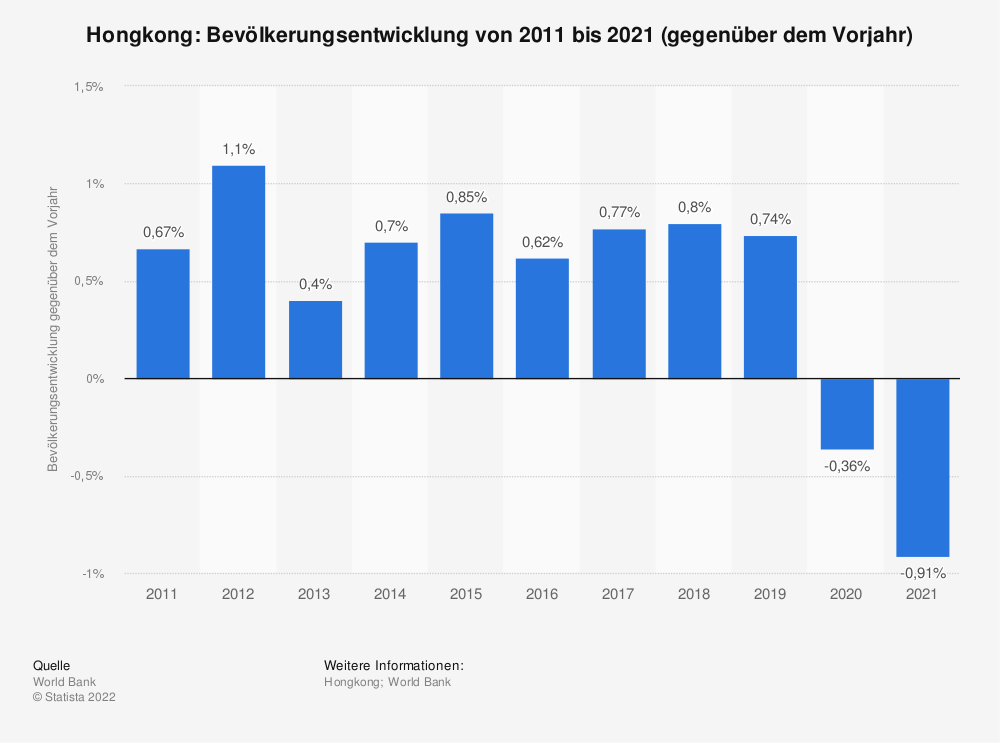 Statistik: Hongkong: Bevölkerungsentwicklung von 2008 bis 2018 (gegenüber dem Vorjahr) | Statista