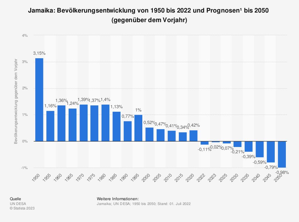 Statistik: Jamaika: Bevölkerungsentwicklung von 2008 bis 2018 (gegenüber dem Vorjahr) | Statista