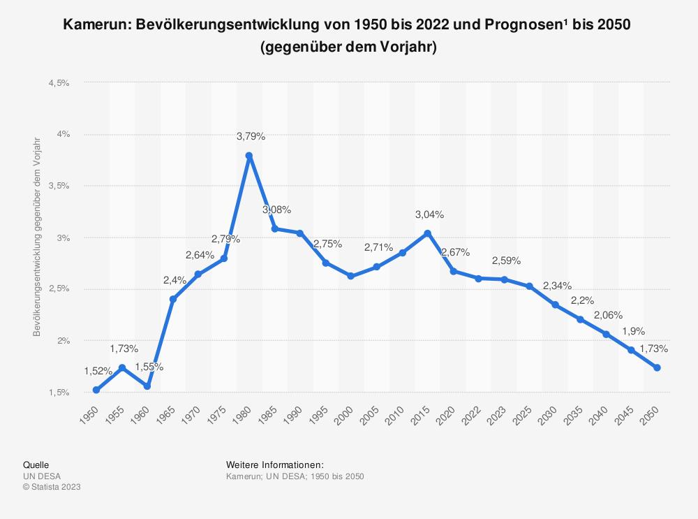 Statistik: Kamerun: Bevölkerungsentwicklung von 2008 bis 2018 (gegenüber dem Vorjahr) | Statista