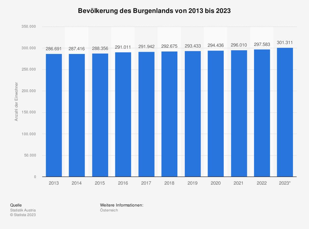 Statistik: Bevölkerung des Burgenlands von 2009 bis 2019 | Statista