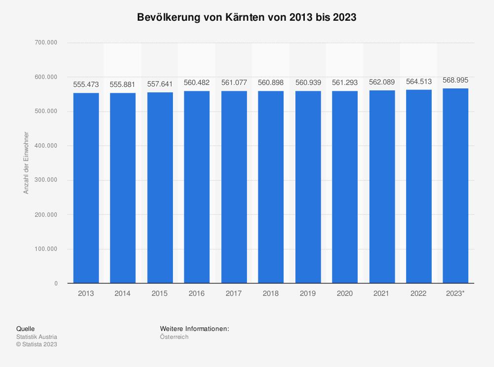 Statistik: Bevölkerung von Kärnten von 2009 bis 2019 | Statista