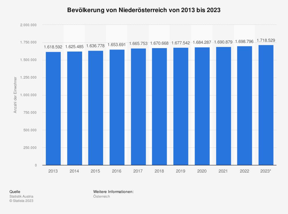 Statistik: Bevölkerung von Niederösterreich von 2009 bis 2019 | Statista