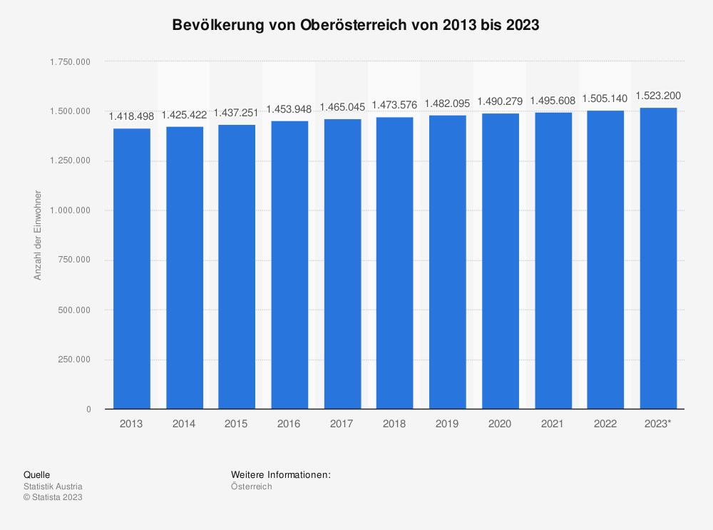 Statistik: Bevölkerung von Oberösterreich von 2009 bis 2019 | Statista