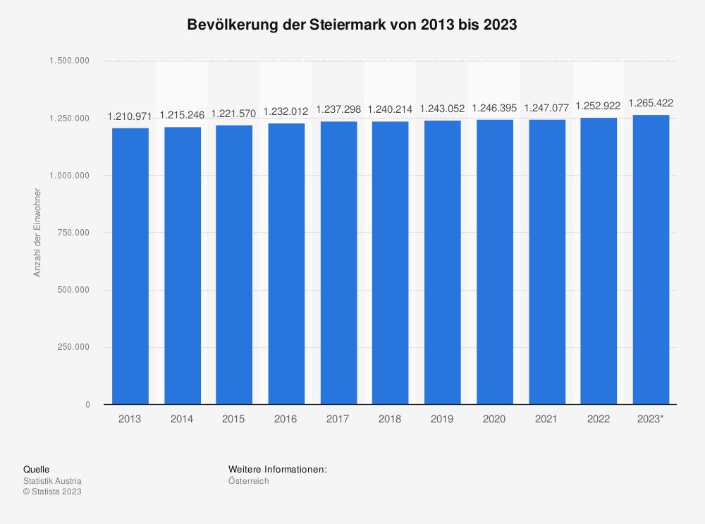 Statistik: Bevölkerung der Steiermark von 2008 bis 2018 | Statista