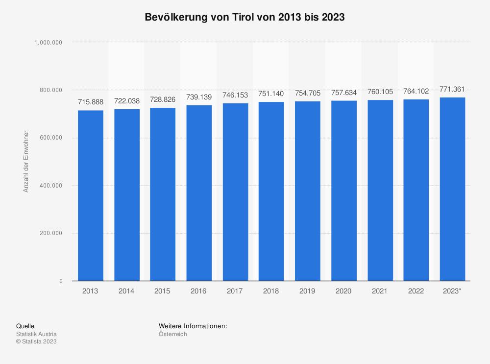 Statistik: Bevölkerung von Tirol von 2009 bis 2019 | Statista