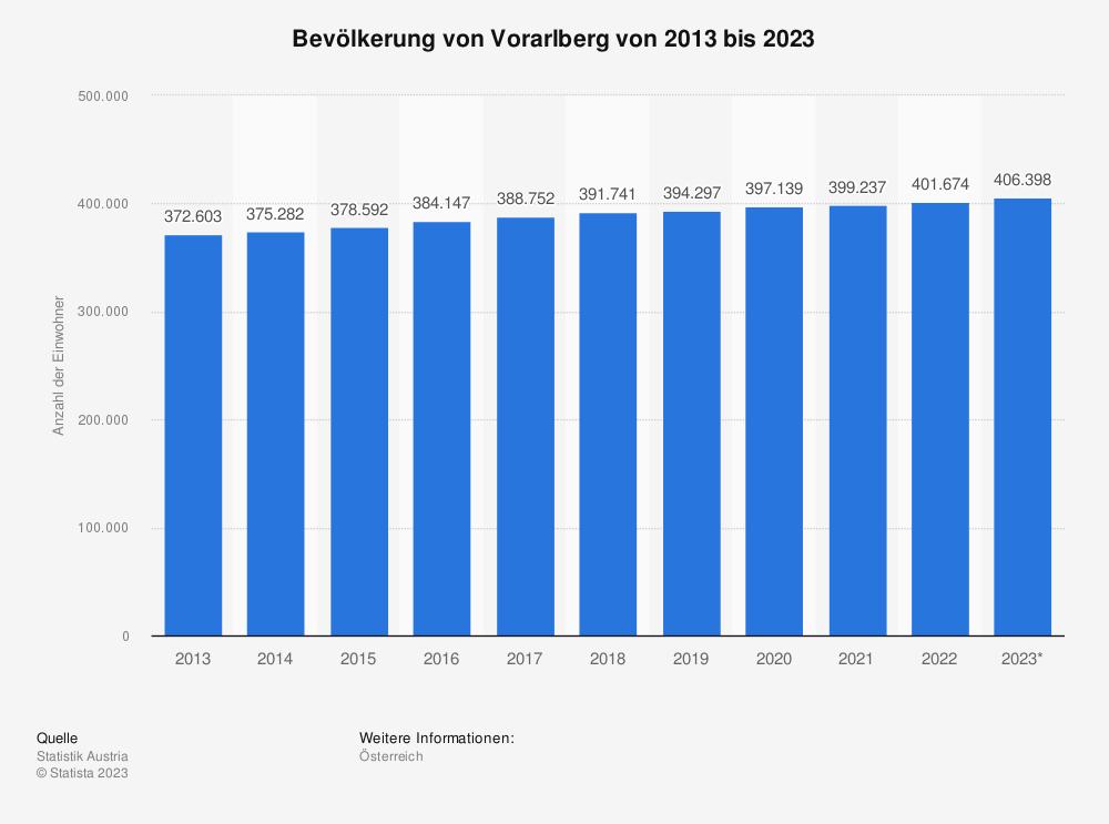 Statistik: Bevölkerung von Vorarlberg von 2010 bis 2020 | Statista