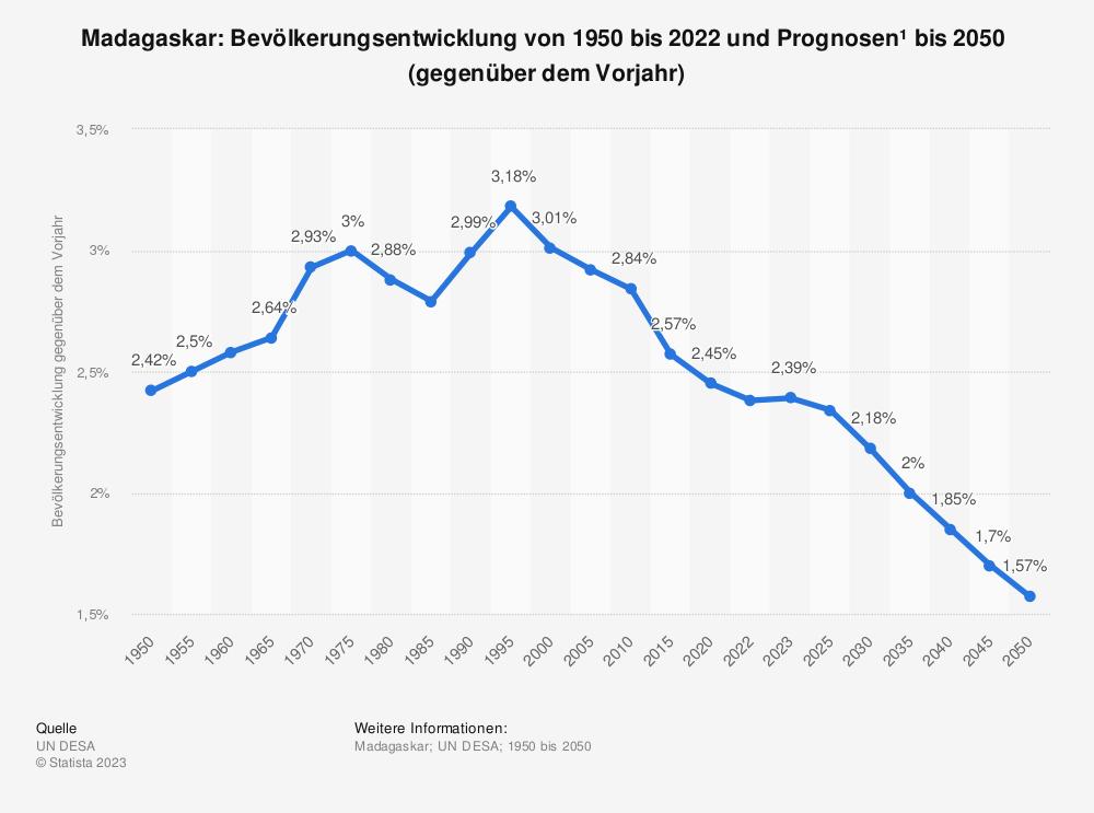 Statistik: Madagaskar: Bevölkerungsentwicklung von 2007 bis 2017 (gegenüber dem Vorjahr) | Statista
