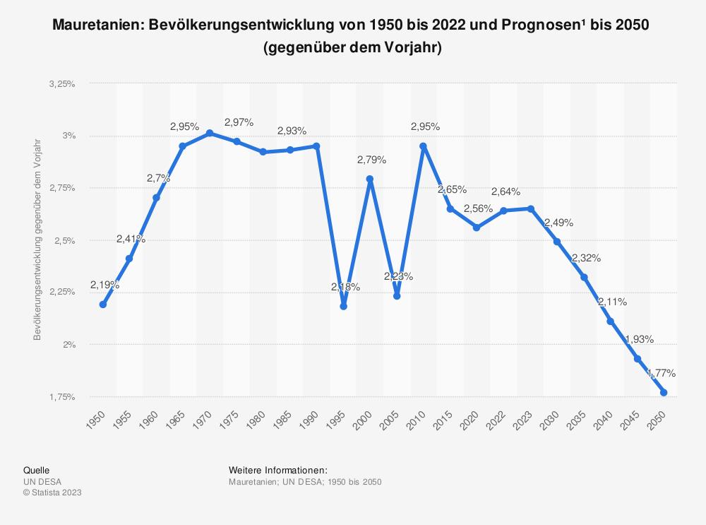 Statistik: Mauretanien: Bevölkerungsentwicklung von 2009 bis 2019 (gegenüber dem Vorjahr) | Statista