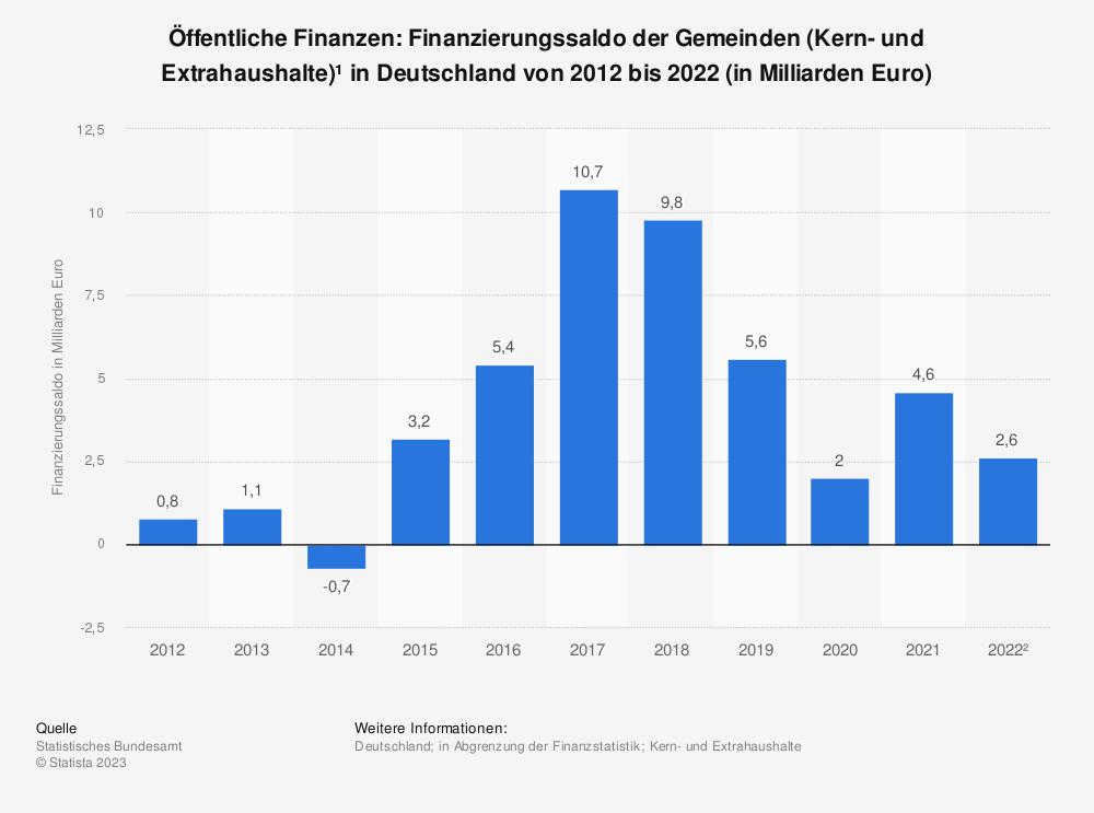 Statistik: Finanzierungssaldo der Gemeinden/ Gemeindeverbände* in Deutschland von 2010 bis 2018 (in Millionen Euro) | Statista