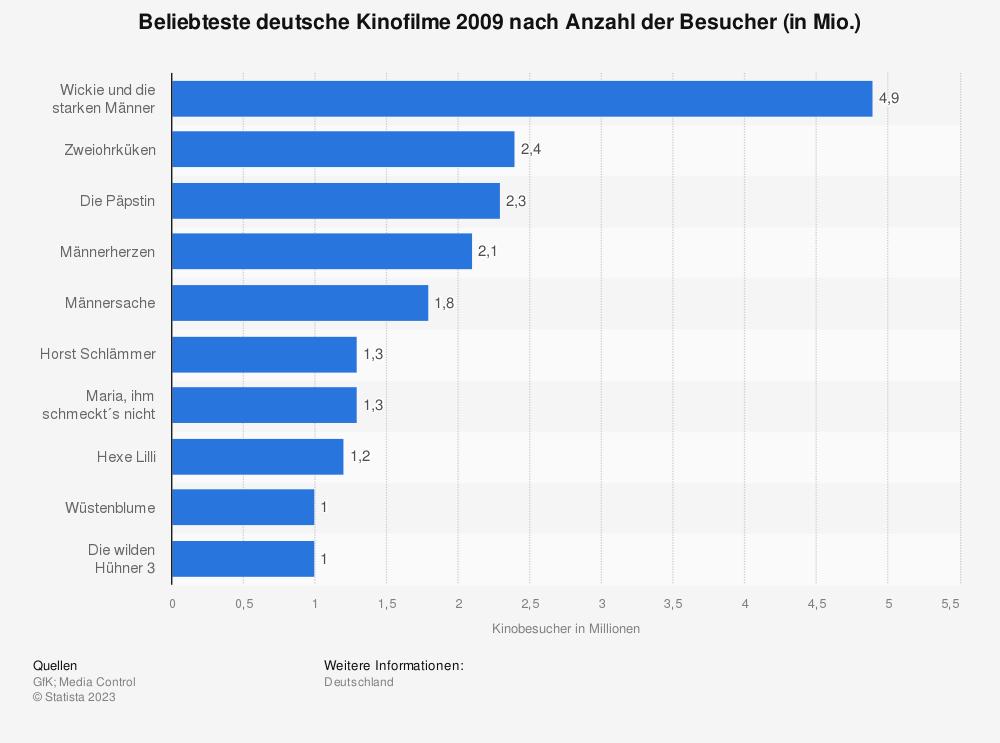 Statistik: Beliebteste deutsche Kinofilme 2009 nach Anzahl der Besucher (in Mio.)   Statista
