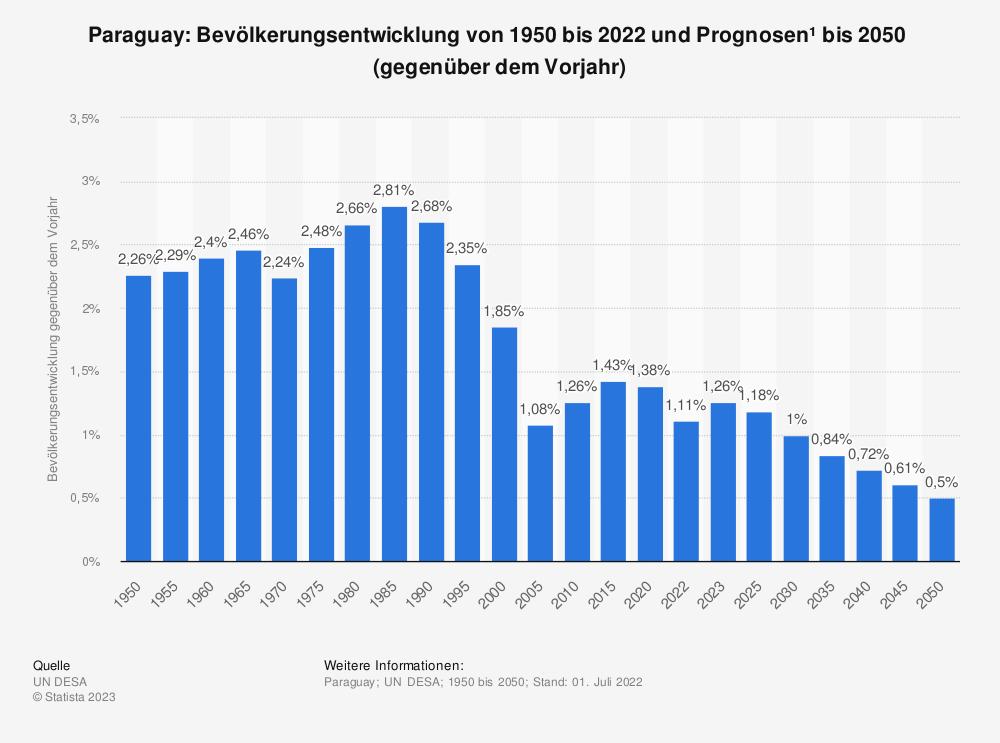 Statistik: Paraguay: Bevölkerungsentwicklung von 2008 bis 2018 (gegenüber dem Vorjahr) | Statista