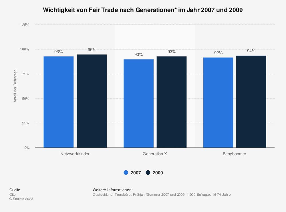 Statistik: Wichtigkeit von Fair Trade nach Generationen* im Jahr 2007 und 2009 | Statista