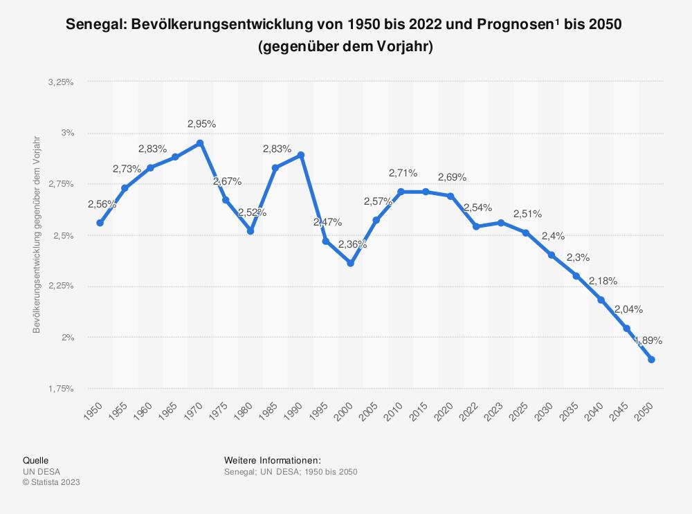 Statistik: Senegal: Bevölkerungsentwicklung von 2007 bis 2017 (gegenüber dem Vorjahr) | Statista