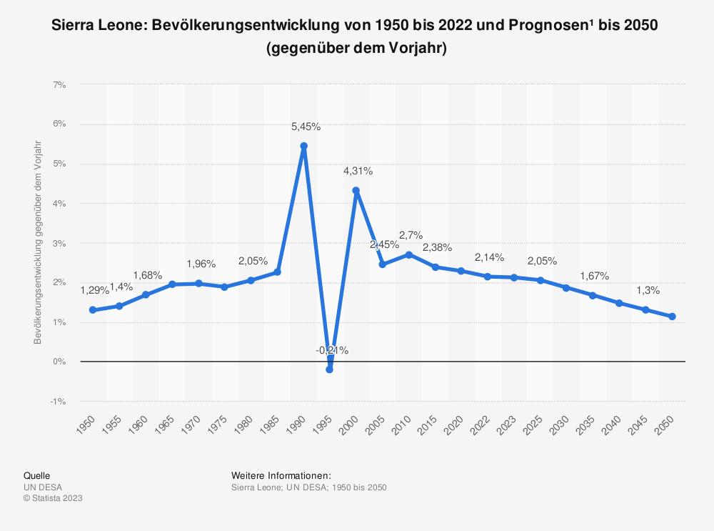 Statistik: Sierra Leone: Bevölkerungsentwicklung von 2008 bis 2018 (gegenüber dem Vorjahr) | Statista