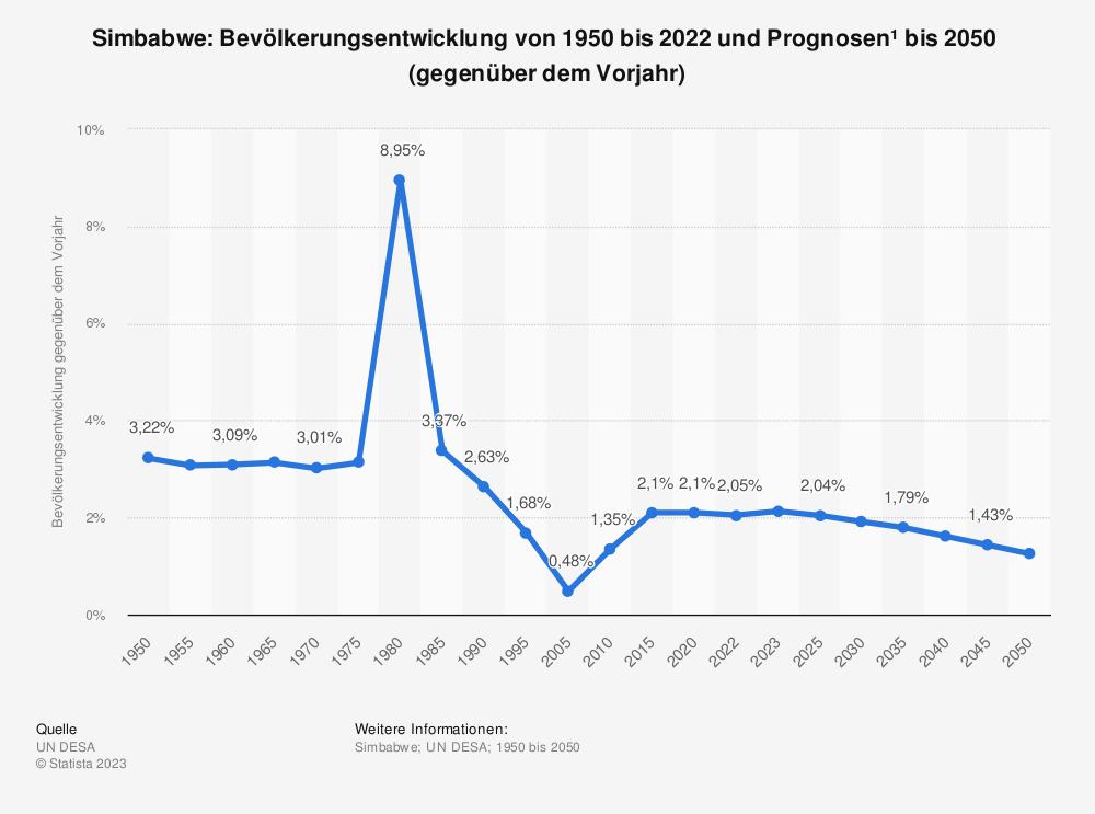 Statistik: Simbabwe: Bevölkerungsentwicklung von 2007 bis 2017 (gegenüber dem Vorjahr) | Statista