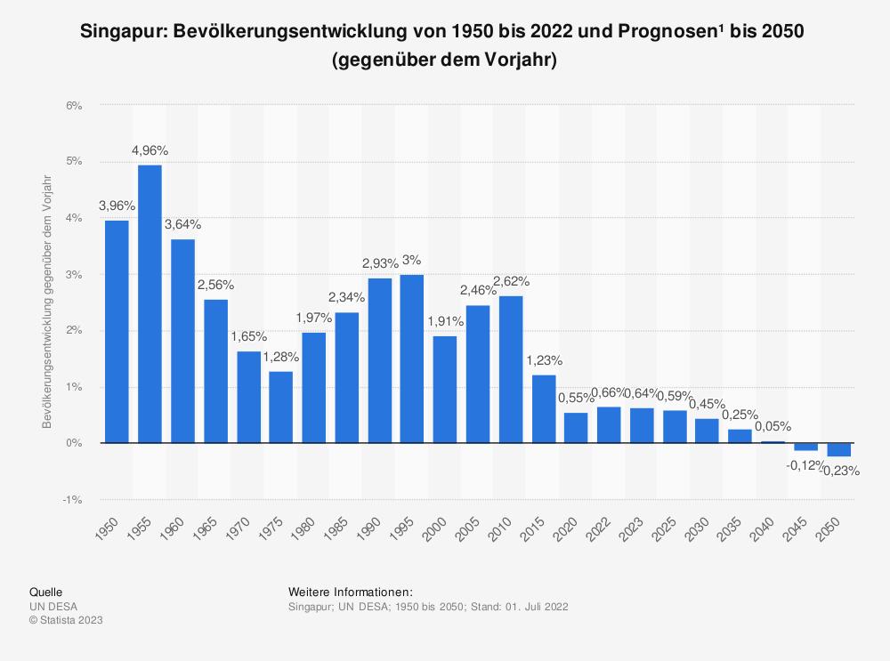 Statistik: Singapur: Bevölkerungsentwicklung von 2008 bis 2018 (gegenüber dem Vorjahr) | Statista