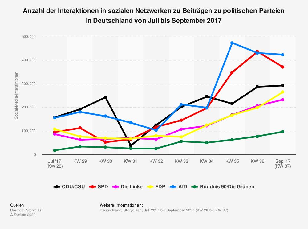 Statistik: Anzahl der Interaktionen in sozialen Netzwerken zu Beiträgen zu politischen Parteien in Deutschland von Juli bis September 2017 | Statista