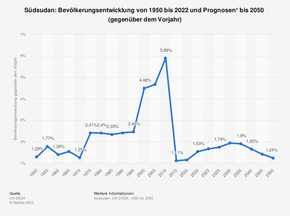 Statistik: Südsudan: Bevölkerungsentwicklung von 2008 bis 2018 (gegenüber dem Vorjahr) | Statista